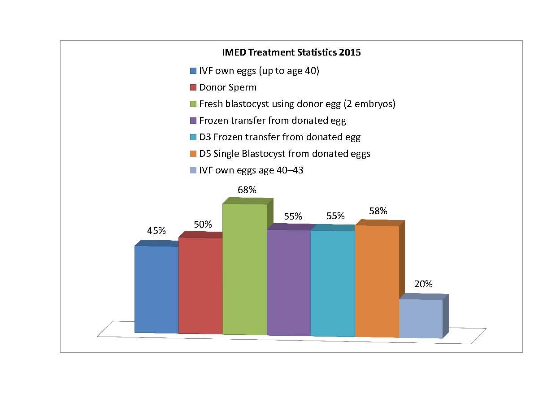 IMED Treatment Statistics